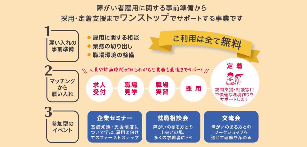 福岡県 障がい者雇用拡大・無料職業紹介事業
